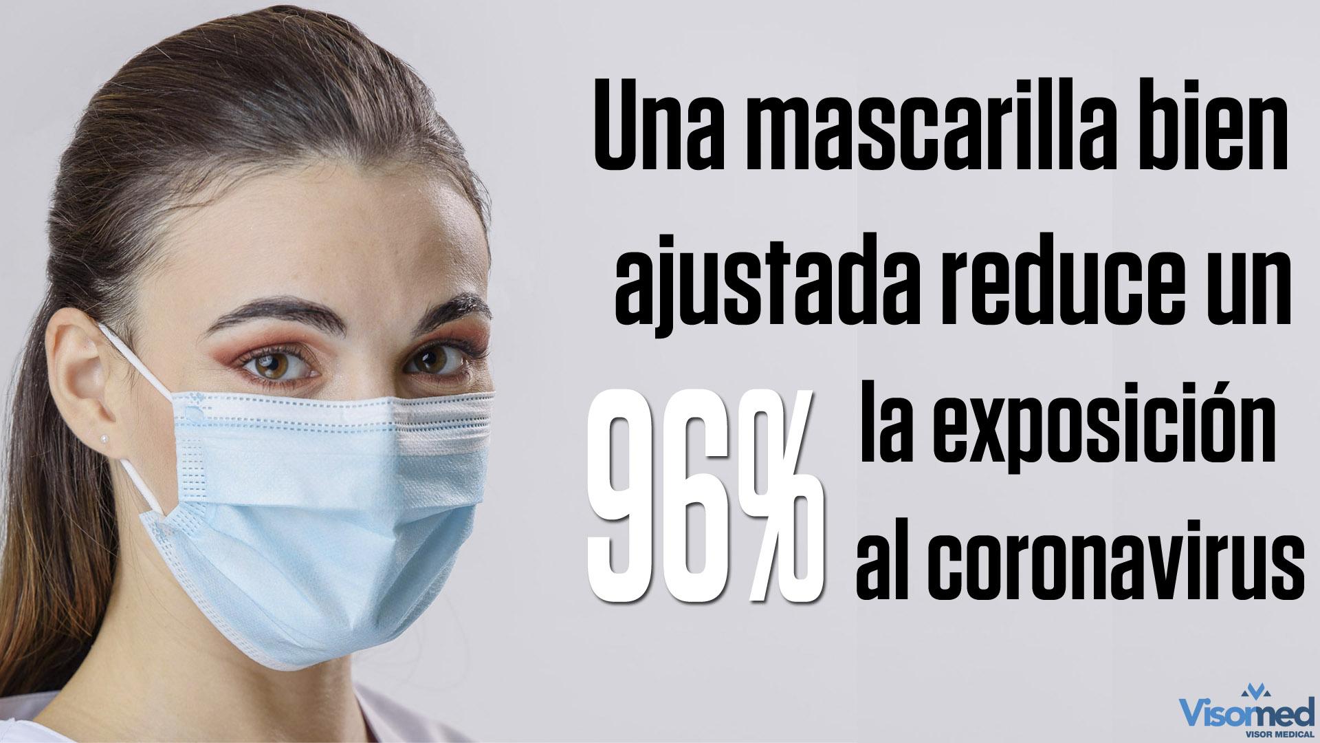 Una mascarilla bien ajustada reduce la exposición al coronavirus un 96%